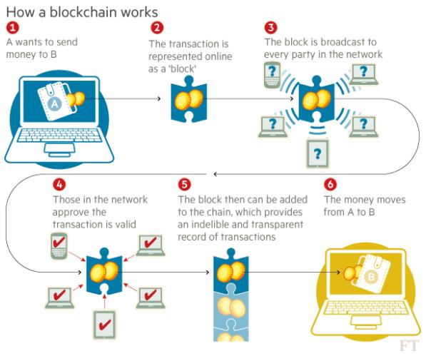 Blockchain nasıl çalışır.png